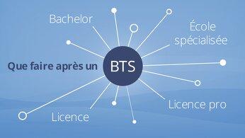 Bts Logistique Le Guide Complet